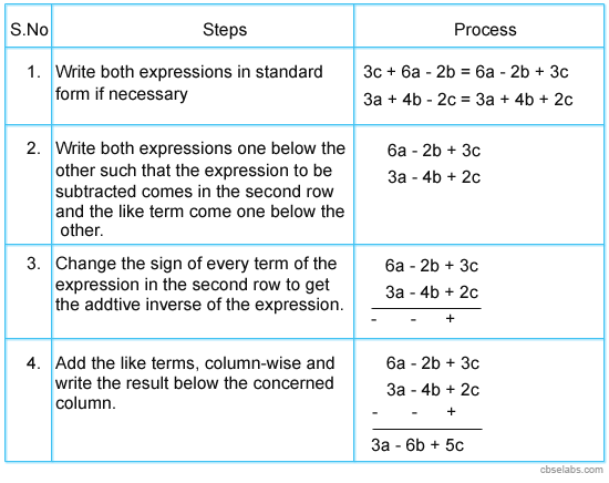 Subtraction Of Algebraic Expressions By Column Or Vertical Method