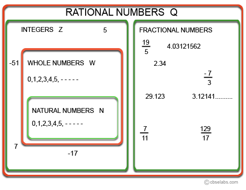 Rational Numbers Cbse Tuts
