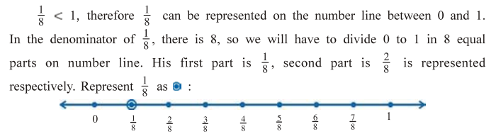 Representation Of Rational Numbers On Number Line Cbse Tuts